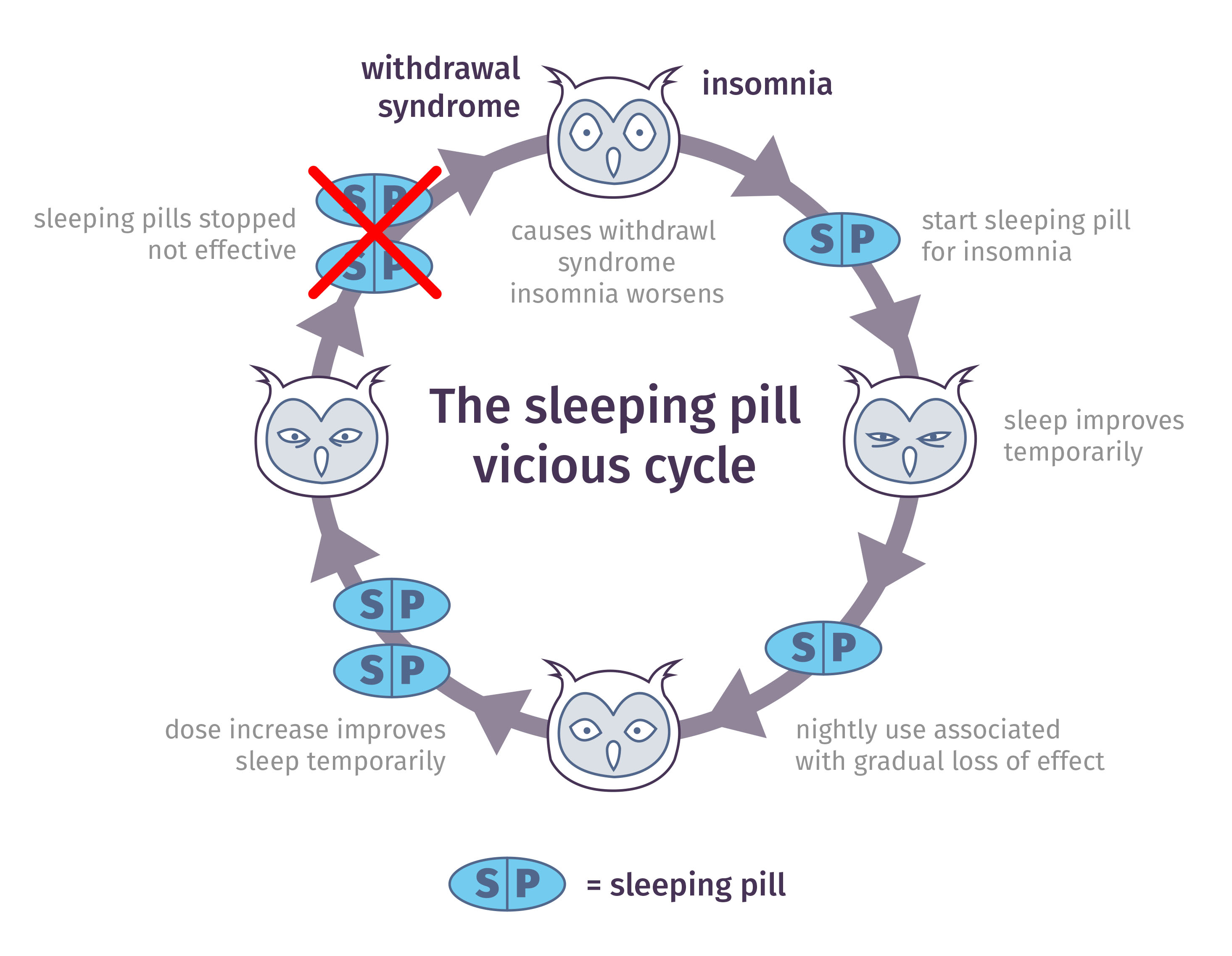 why sleeping pills are habit forming | sleepwell